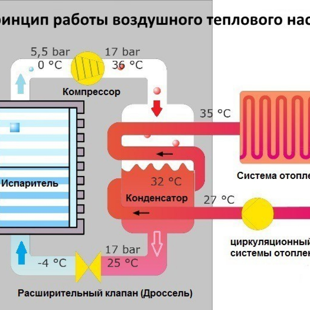 Самодельные тепловые насосы воздух-воздух